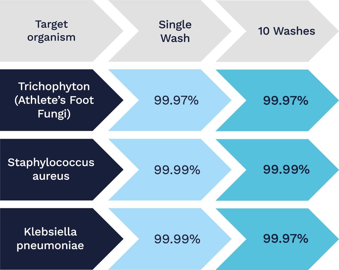 Zoono-10-Wash-results-chart